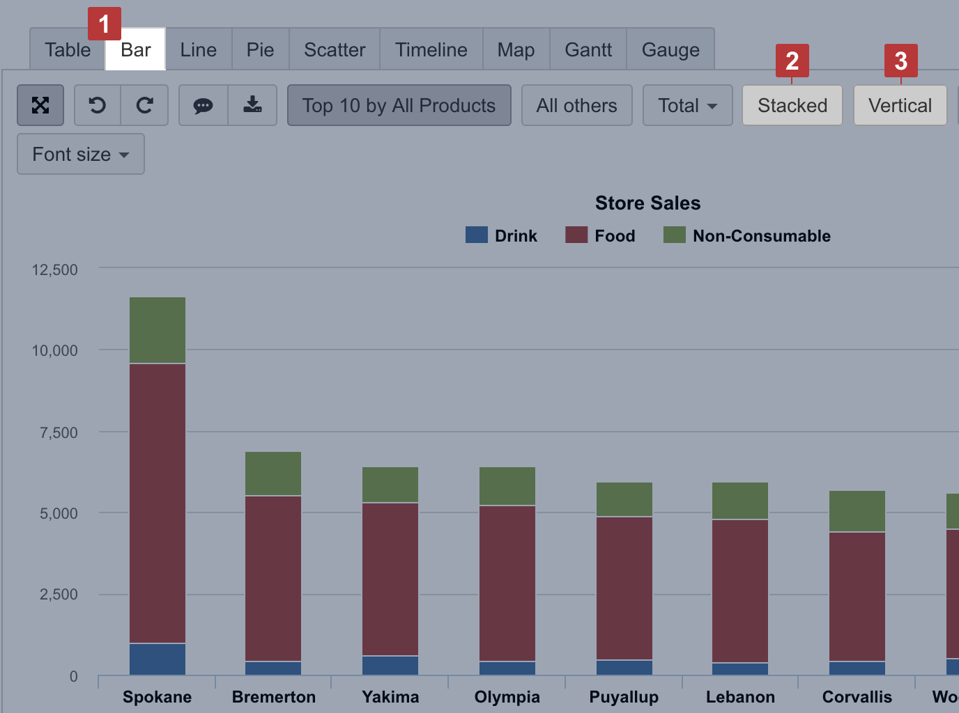 Select The Bar Chart 1 To Represent Data Comparison In Columns Or Bars 3 Stacked 2 Show A Composition Of Similar Items